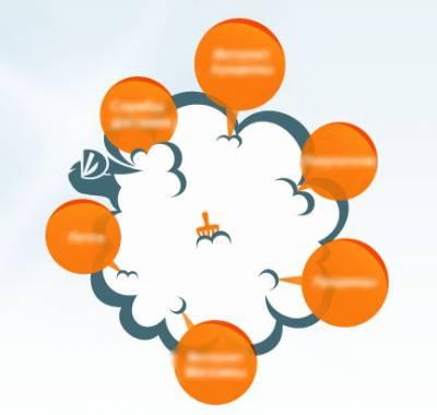 Как создать качественный клиентский сервис: клиент прав всегда, когда он есть