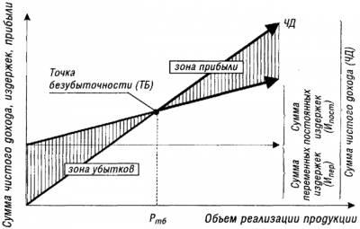 Что стоит знать о пороге рентабельности (точка безубыточности)