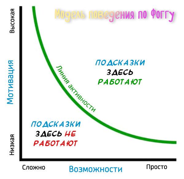 Линия поведения клиентов по модели Фогга