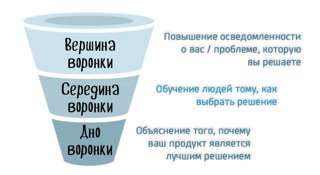 Этапы погружения клиента по воронке продаж